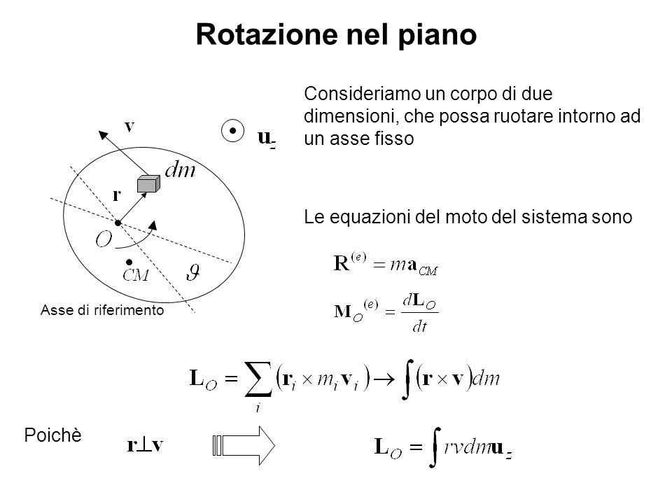 Pendolo composto Se poniamo Se facciamo oscillare attorno ad O Cioè Il periodo di oscillazione intorno ai due assi è lo stesso