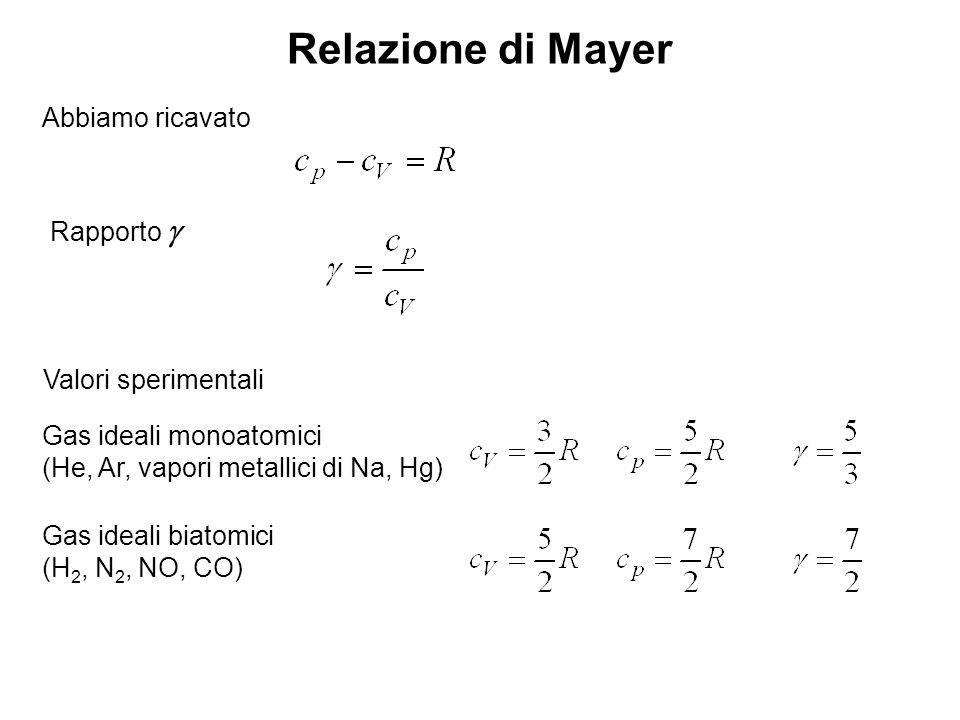 Riassunto I gas che considereremo saranno sempre mono o bi atomici per qualsiasi trasformazione equazione dei gas perfetti relazione di Mayer primo principio della termodinamica