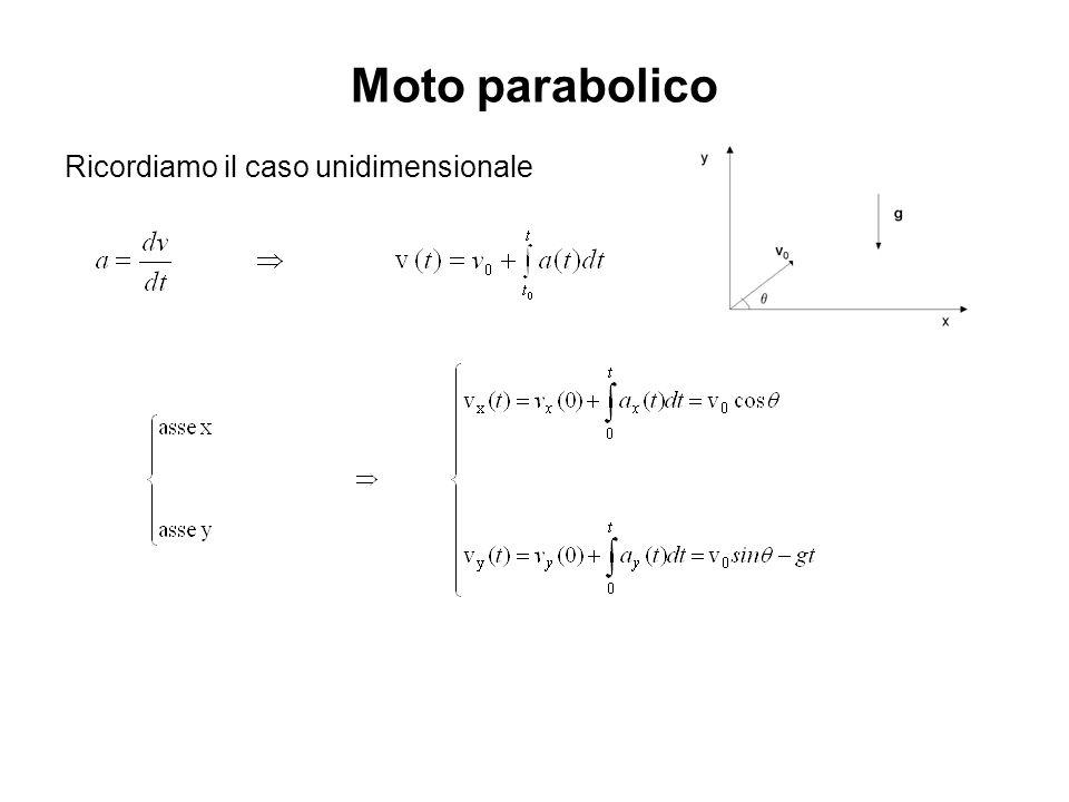 Moto parabolico Ricordiamo il caso unidimensionale