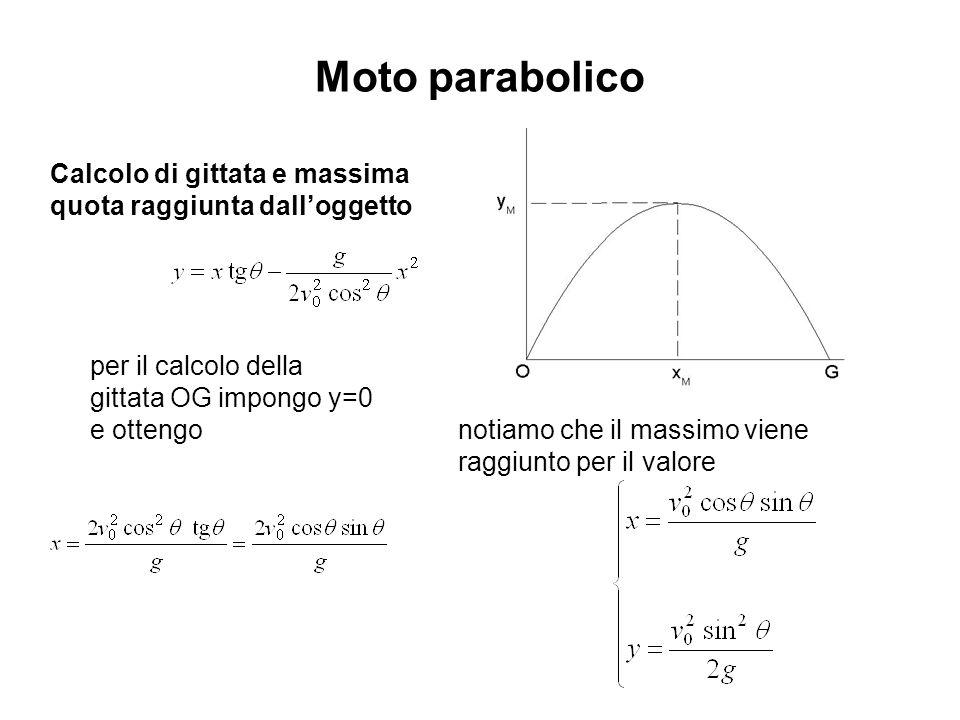 Moto parabolico Calcolo di gittata e massima quota raggiunta dalloggetto per il calcolo della gittata OG impongo y=0 e ottengo notiamo che il massimo