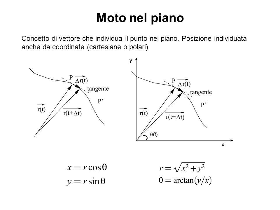 Concetto di vettore che individua il punto nel piano. Posizione individuata anche da coordinate (cartesiane o polari) Moto nel piano