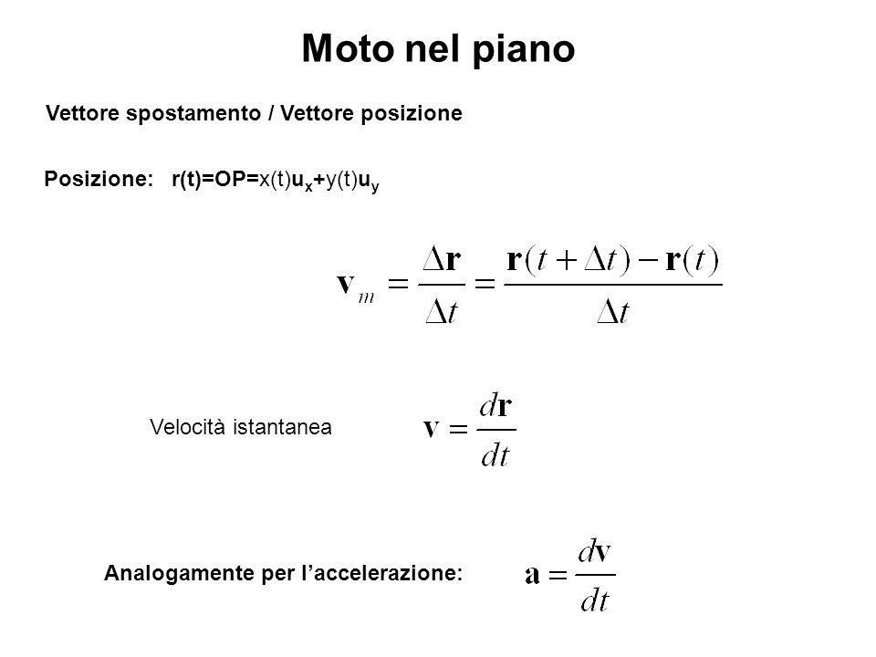 Vettore spostamento / Vettore posizione Moto nel piano Posizione: r(t)=OP=x(t)u x +y(t)u y Velocità istantanea Analogamente per laccelerazione: