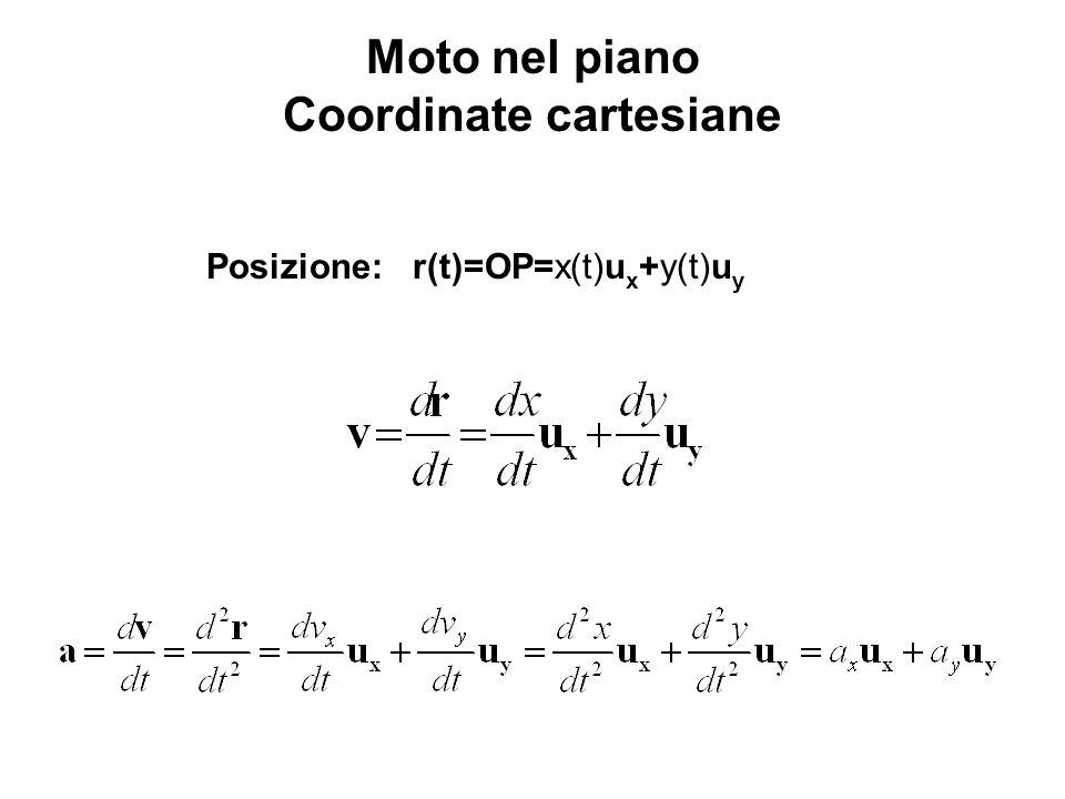 Posizione: r(t)=OP=x(t)u x +y(t)u y Moto nel piano Coordinate cartesiane
