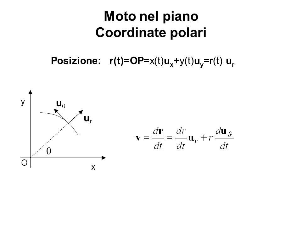 Moto nel piano Coordinate polari Posizione: r(t)=OP=x(t)u x +y(t)u y =r(t) u r x y O urur u