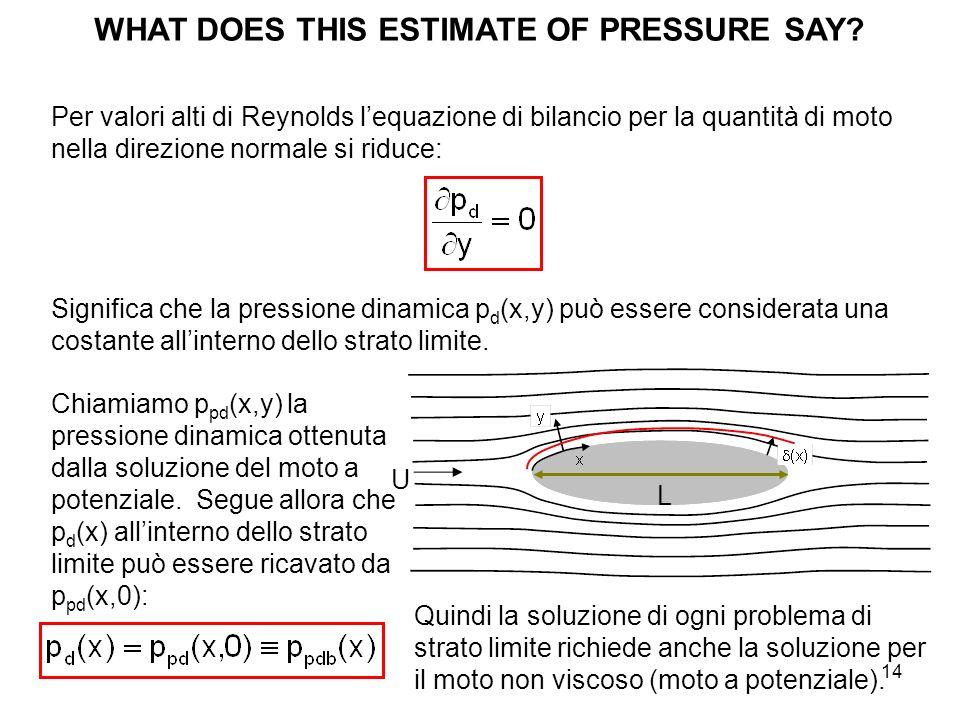 14 WHAT DOES THIS ESTIMATE OF PRESSURE SAY? Per valori alti di Reynolds lequazione di bilancio per la quantità di moto nella direzione normale si ridu