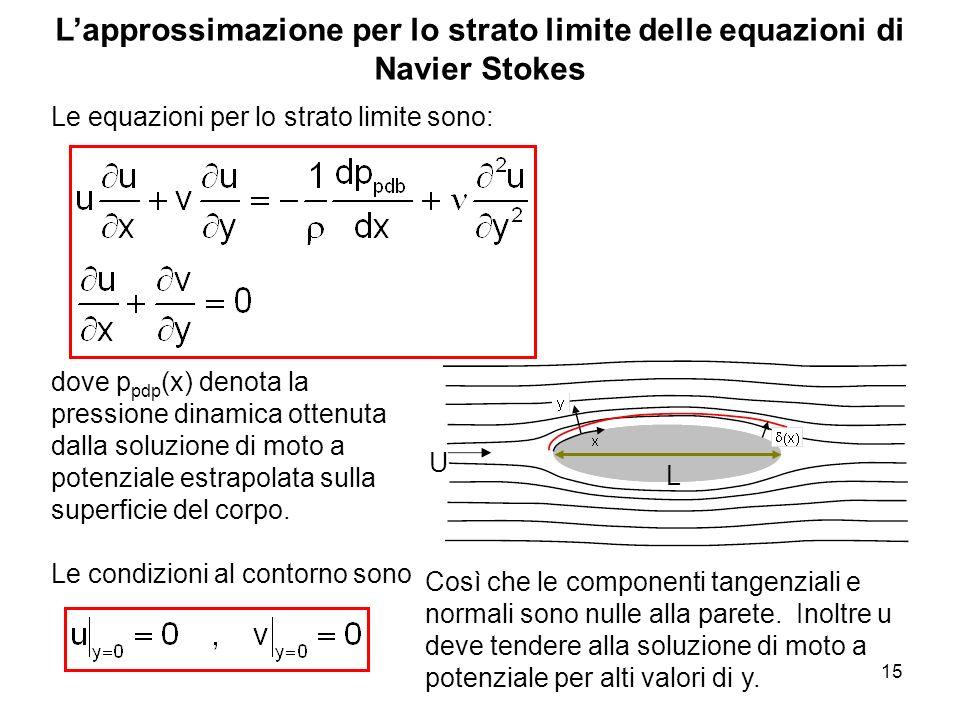 15 Lapprossimazione per lo strato limite delle equazioni di Navier Stokes Le equazioni per lo strato limite sono: dove p pdp (x) denota la pressione d