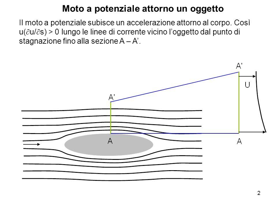 2 Moto a potenziale attorno un oggetto Il moto a potenziale subisce un accelerazione attorno al corpo. Così u( u/ s) > 0 lungo le linee di corrente vi