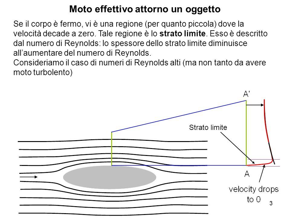 3 Moto effettivo attorno un oggetto Se il corpo è fermo, vi è una regione (per quanto piccola) dove la velocità decade a zero. Tale regione è lo strat