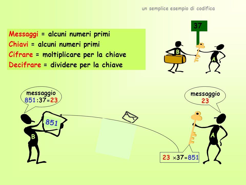 ? 851 un semplice esempio di codifica Messaggi = alcuni numeri primi Chiavi = alcuni numeri primi Cifrare = moltiplicare per la chiave Decifrare = dividere per la chiave messaggio 851:37=23 messaggio 23 37 A B A 851 B 23 37=851