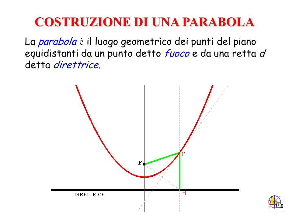 COSTRUZIONE DI UNA PARABOLA La parabola è il luogo geometrico dei punti del piano equidistanti da un punto detto fuoco e da una retta d detta direttri