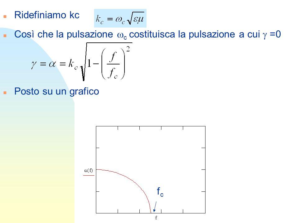 n Ridefiniamo kc Così che la pulsazione c costituisca la pulsazione a cui =0 n Posto su un grafico fcfc