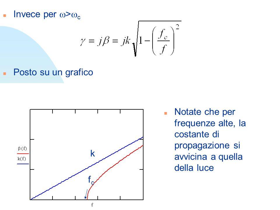 Invece per > c n Posto su un grafico fcfc k n Notate che per frequenze alte, la costante di propagazione si avvicina a quella della luce
