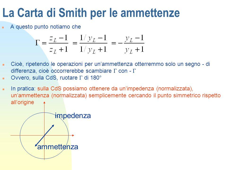 La Carta di Smith per le ammettenze n A questo punto notiamo che Cioè, ripetendo le operazioni per unammettenza otterremmo solo un segno - di differen