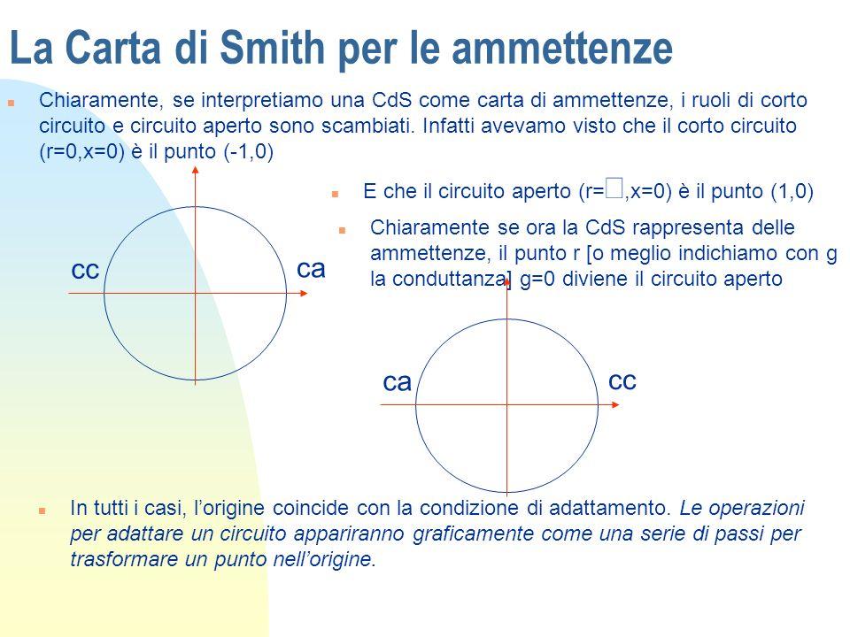 La Carta di Smith per le ammettenze n Chiaramente, se interpretiamo una CdS come carta di ammettenze, i ruoli di corto circuito e circuito aperto sono