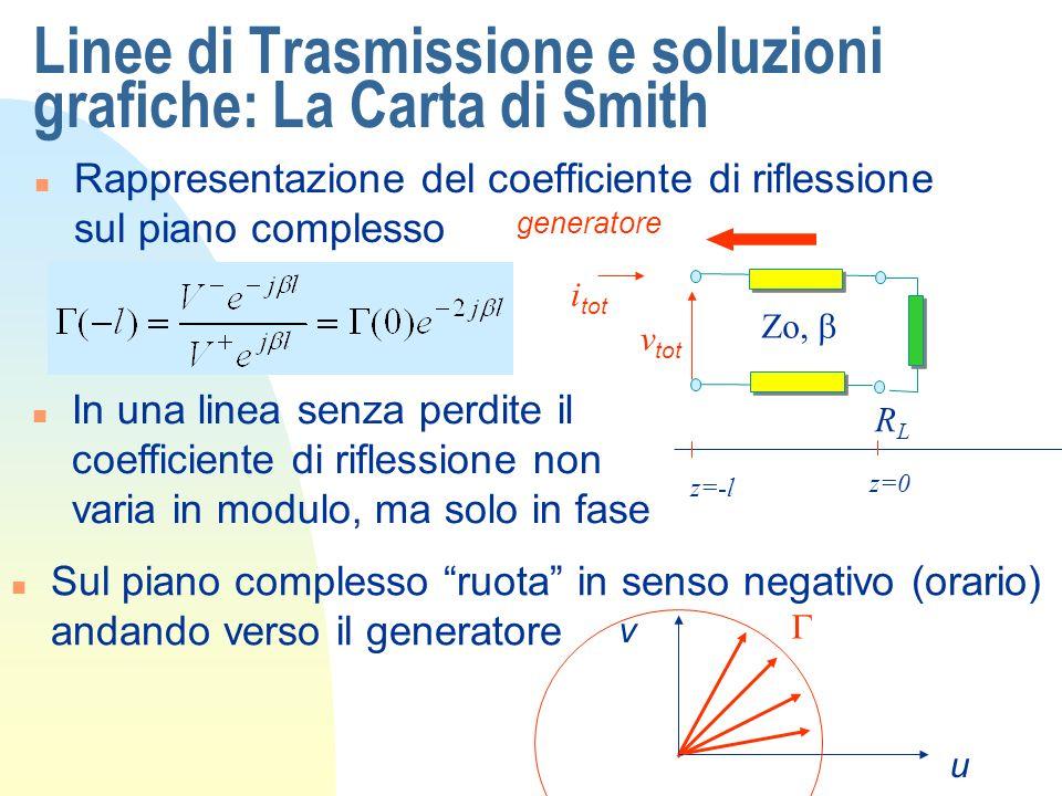 Linee di Trasmissione e soluzioni grafiche: La Carta di Smith n Rappresentazione del coefficiente di riflessione sul piano complesso RLRL Zo, z=0 z i