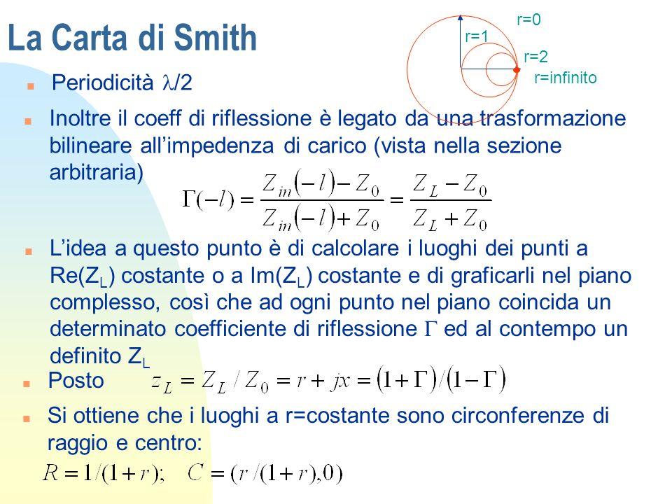 La Carta di Smith Periodicità /2 n Inoltre il coeff di riflessione è legato da una trasformazione bilineare allimpedenza di carico (vista nella sezion
