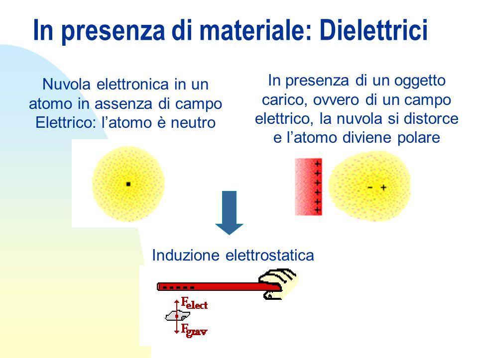 In presenza di materiale: Dielettrici Nuvola elettronica in un atomo in assenza di campo Elettrico: latomo è neutro In presenza di un oggetto carico,