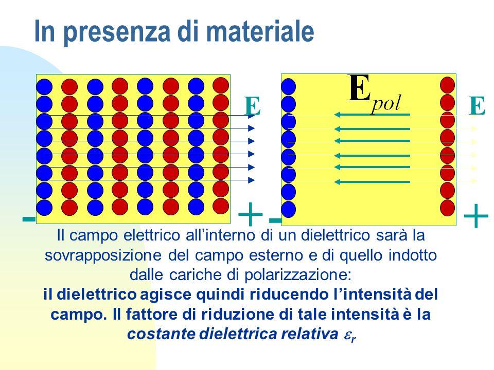 In presenza di materiale - + E -+ E Il campo elettrico allinterno di un dielettrico sarà la sovrapposizione del campo esterno e di quello indotto dall