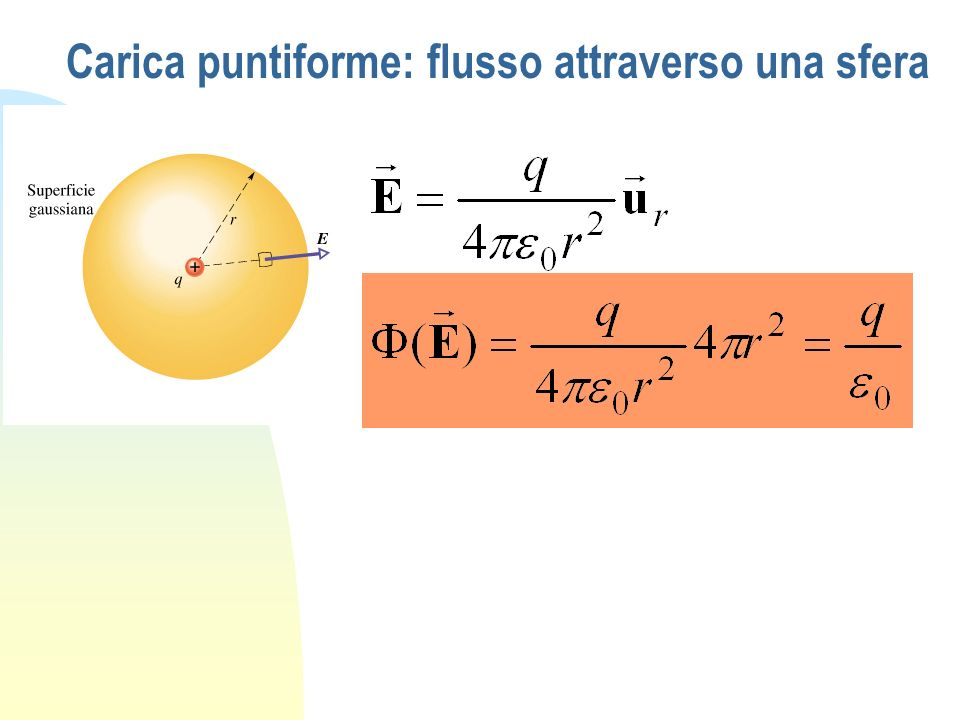 Carica puntiforme: flusso attraverso una sfera