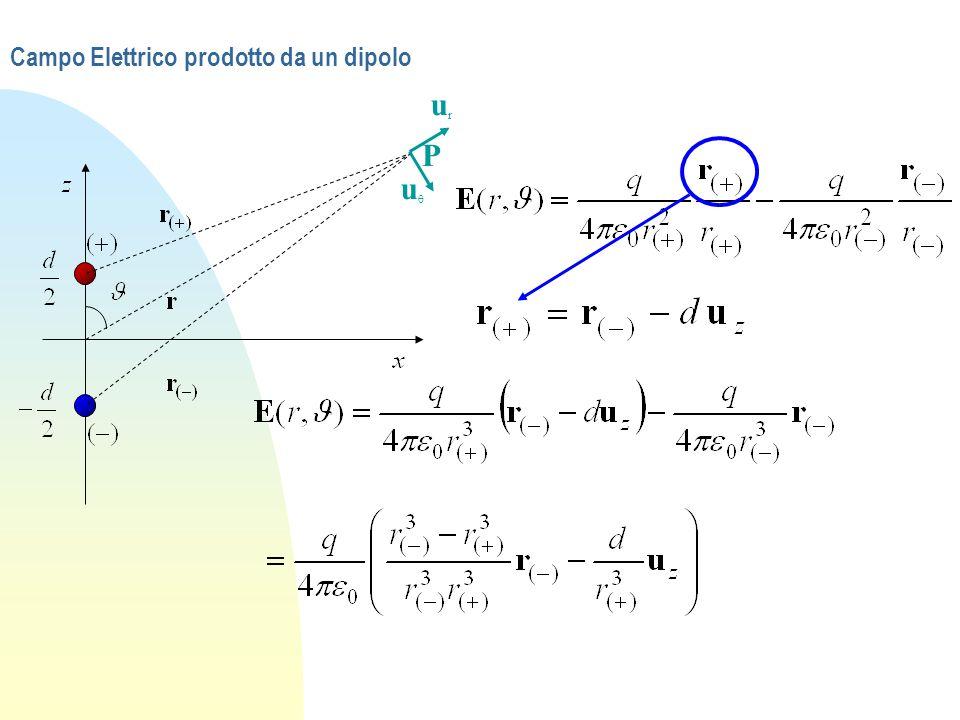 Legge di Gauss per D n Con D dobbiamo considerare solo la carica libera, visto che le cariche indotte in eventuali materiali sono contenute nella definizione di D: vediamo come n Legge di Gauss in forma Integrale n Applichiamo il Th.
