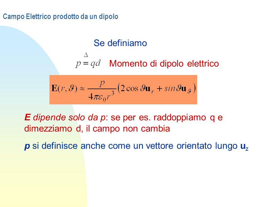 Campo Elettrico prodotto da un dipolo Se definiamo Momento di dipolo elettrico E dipende solo da p: se per es. raddoppiamo q e dimezziamo d, il campo