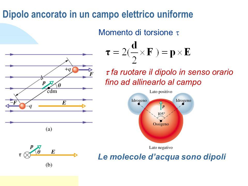 Dipolo ancorato in un campo elettrico uniforme Momento di torsione fa ruotare il dipolo in senso orario fino ad allinearlo al campo Le molecole dacqua