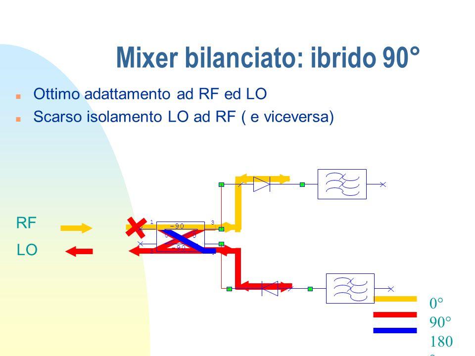 Mixer bilanciato: ibrido 90° 0° 90° 180 ° -90 0 0 1 2 3 4 n Ottimo adattamento ad RF ed LO n Scarso isolamento LO ad RF ( e viceversa) RF LO