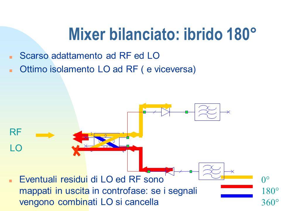 Mixer bilanciato: ibrido 180° 0° 180° 360° n Scarso adattamento ad RF ed LO n Ottimo isolamento LO ad RF ( e viceversa) RF LO 180 0 0 0 1 2 3 4 n Even