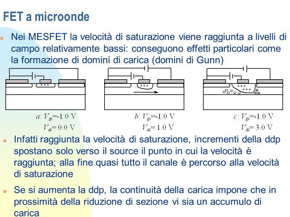FET a microonde n Nei MESFET la velocità di saturazione viene raggiunta a livelli di campo relativamente bassi: conseguono effetti particolari come la