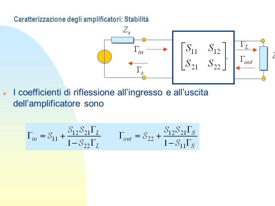 Caratterizzazione degli amplificatori: Stabilità n I coefficienti di riflessione allingresso e alluscita dellamplificatore sono