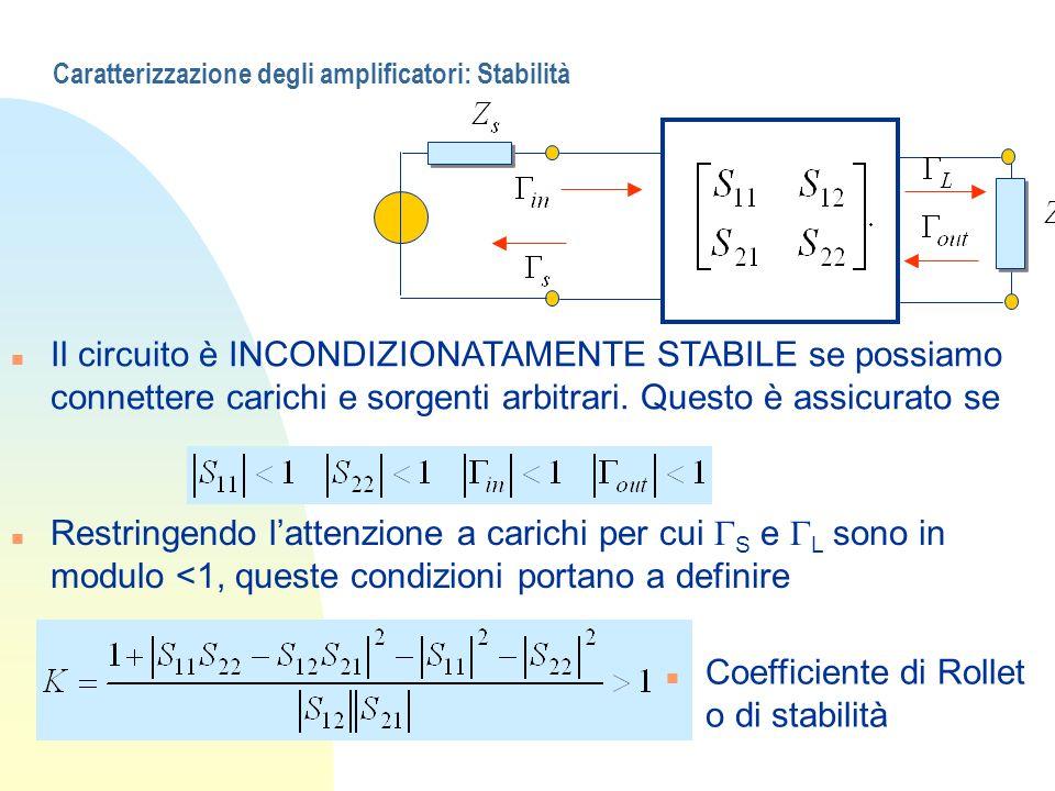 Caratterizzazione degli amplificatori: Stabilità n Il circuito è INCONDIZIONATAMENTE STABILE se possiamo connettere carichi e sorgenti arbitrari. Ques