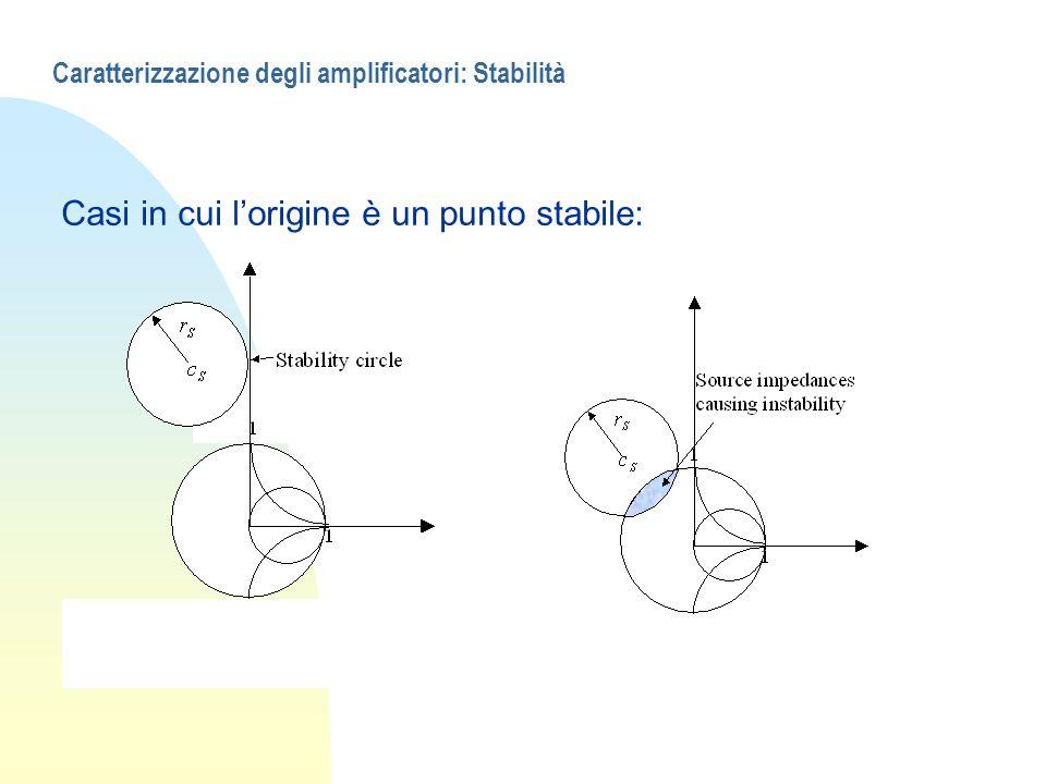 Caratterizzazione degli amplificatori: Stabilità Casi in cui lorigine è un punto stabile: