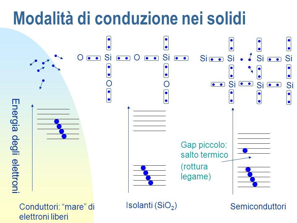Modalità di conduzione nei solidi Energia degli elettroni Conduttori: mare di elettroni liberi SiO O O O Isolanti (SiO 2 ) Si Semiconduttori Gap picco