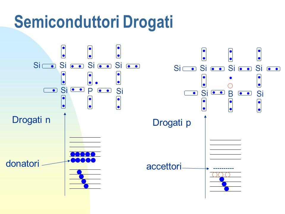 Semiconduttori Drogati Si P ++++++ donatori Drogati n Si B ---------- accettori Drogati p