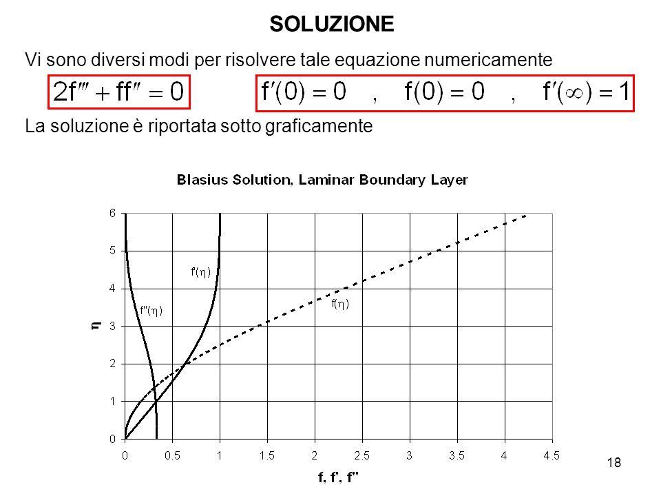 18 Vi sono diversi modi per risolvere tale equazione numericamente La soluzione è riportata sotto graficamente SOLUZIONE