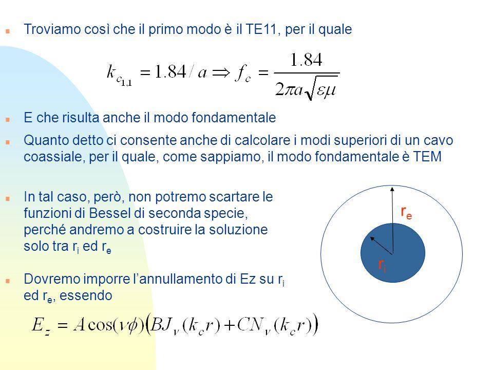 n Troviamo così che il primo modo è il TE11, per il quale n E che risulta anche il modo fondamentale n Quanto detto ci consente anche di calcolare i m
