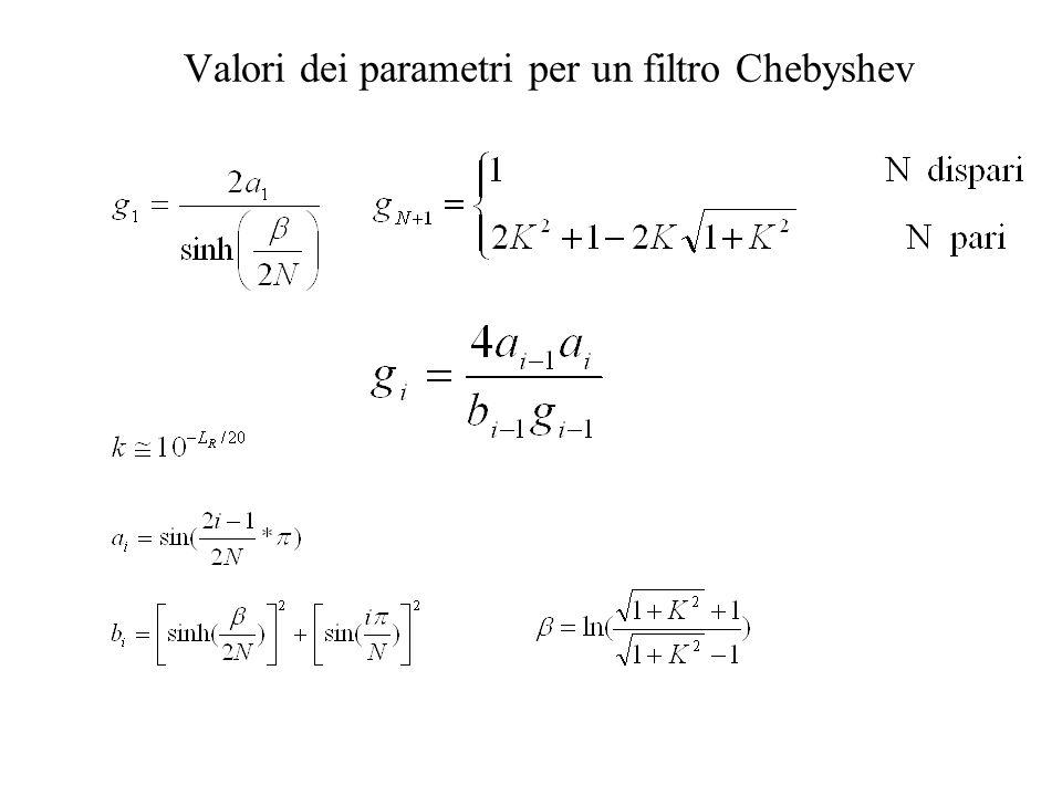 Valori dei parametri per un filtro Butterworth