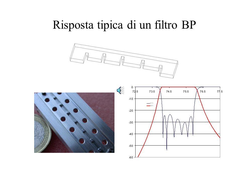 Uguagliando le matrici di trasmissione dei due circuiti, si ottiene: Se la finestra è modellata con una suscettanza parallelo Se la finestra è modella
