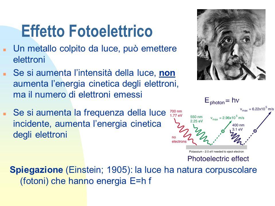 Effetto Fotoelettrico n Un metallo colpito da luce, può emettere elettroni n Se si aumenta lintensità della luce, non aumenta lenergia cinetica degli