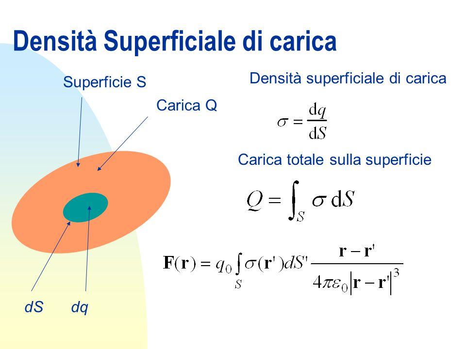 Densità Superficiale di carica Densità superficiale di carica Carica Q Superficie S dSdq Carica totale sulla superficie