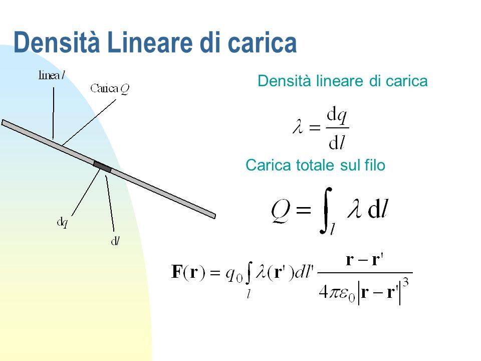 Densità Lineare di carica Densità lineare di carica Carica totale sul filo