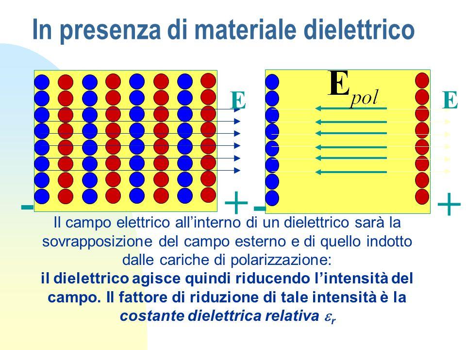 In presenza di materiale dielettrico - + E -+ E Il campo elettrico allinterno di un dielettrico sarà la sovrapposizione del campo esterno e di quello