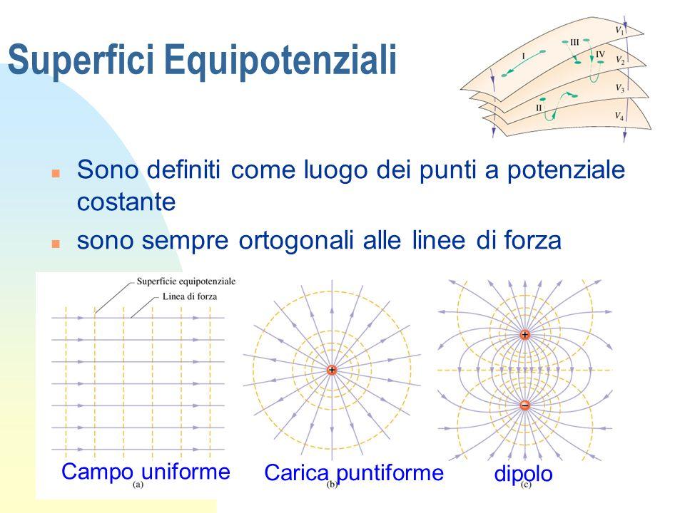 Superfici Equipotenziali n Sono definiti come luogo dei punti a potenziale costante n sono sempre ortogonali alle linee di forza Campo uniforme Carica