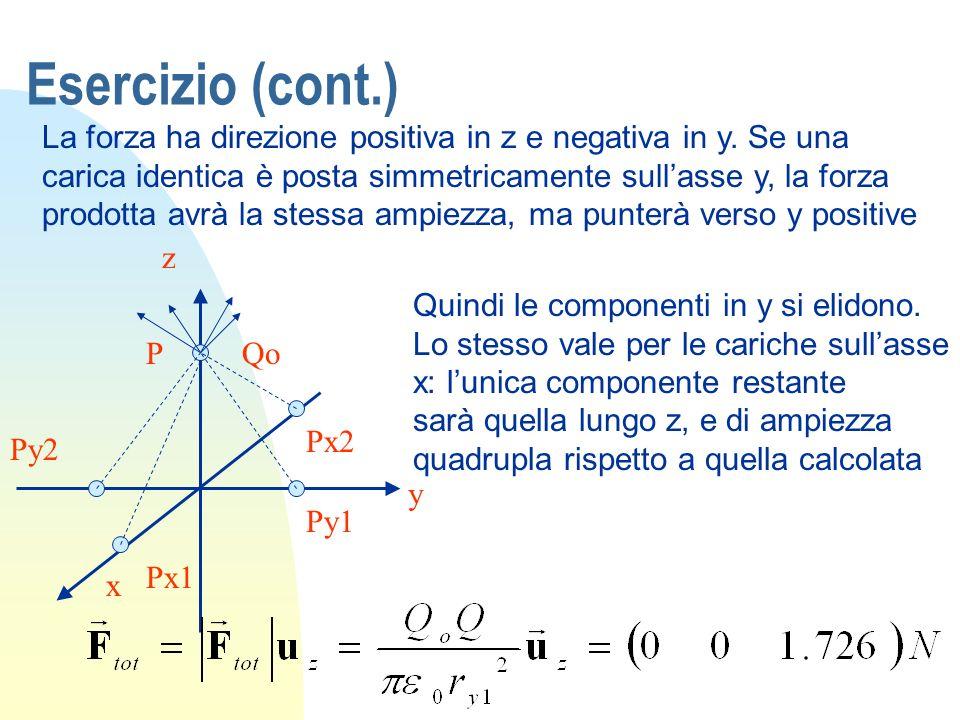 Esercizio (cont.) La forza ha direzione positiva in z e negativa in y. Se una carica identica è posta simmetricamente sullasse y, la forza prodotta av