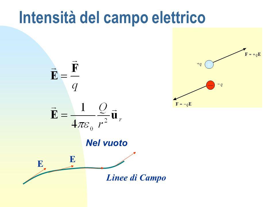 Intensità del campo elettrico Nel vuoto E E Linee di Campo + F q E q +q F q E