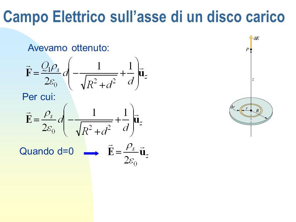 Campo Elettrico sullasse di un disco carico Avevamo ottenuto: Per cui: Quando d=0