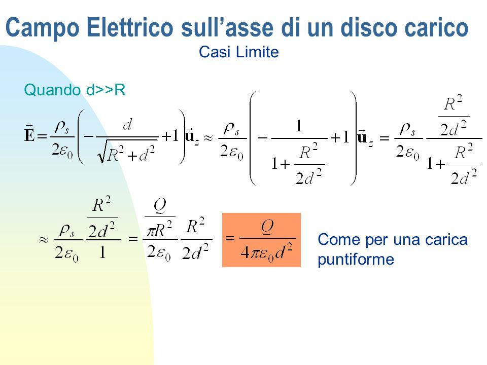 Campo Elettrico sullasse di un disco carico Quando d>>R Casi Limite Come per una carica puntiforme
