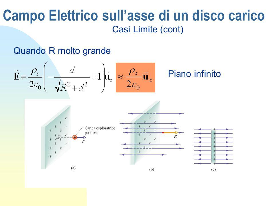 Campo Elettrico sullasse di un disco carico Quando R molto grande Casi Limite (cont) Piano infinito