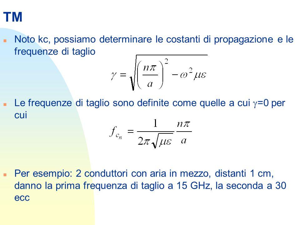 TM n Noto kc, possiamo determinare le costanti di propagazione e le frequenze di taglio Le frequenze di taglio sono definite come quelle a cui =0 per