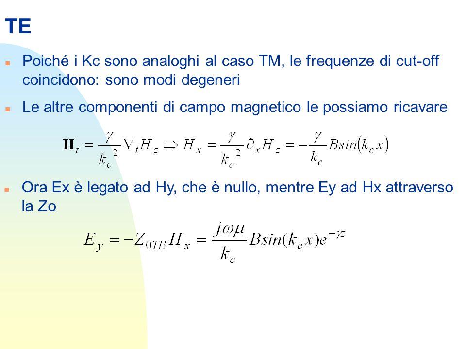 TE n Poiché i Kc sono analoghi al caso TM, le frequenze di cut-off coincidono: sono modi degeneri n Le altre componenti di campo magnetico le possiamo